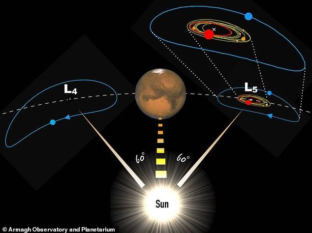 За планетой Марс обнаружен астероид-близнец Луны