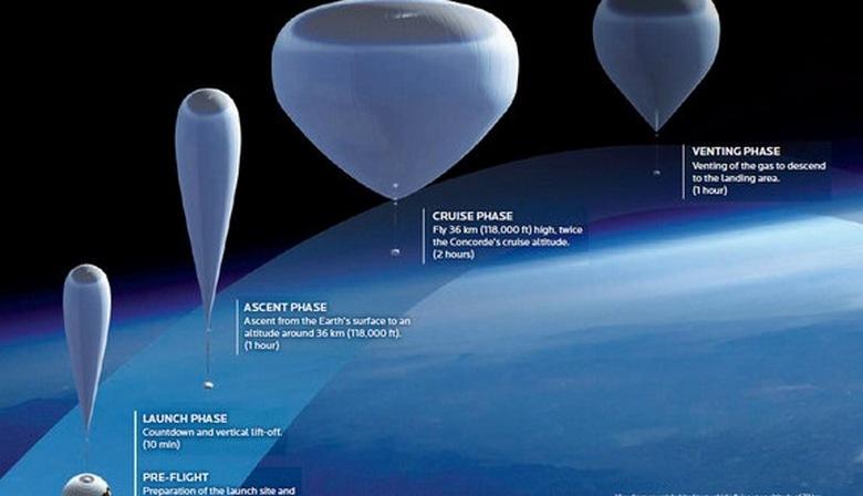 США решили, что воздушные шары много эффективнее самолетов и спутников