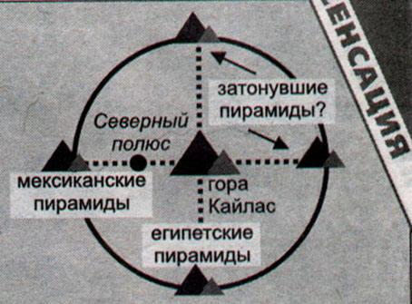Географическое положение таинственной горы Кайлас