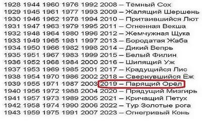 Обратимся к старославянскому календарю: наступающий год - это лето Парящего Орла